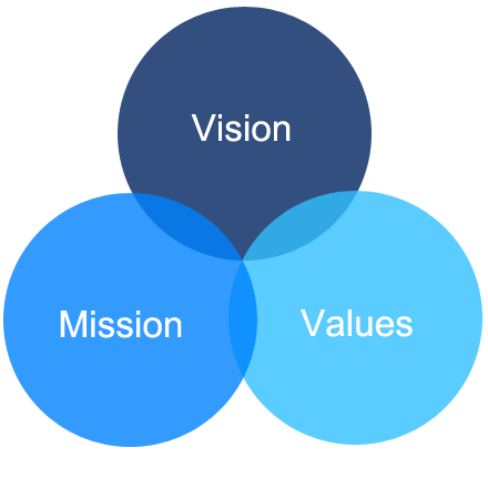 Values-Vision